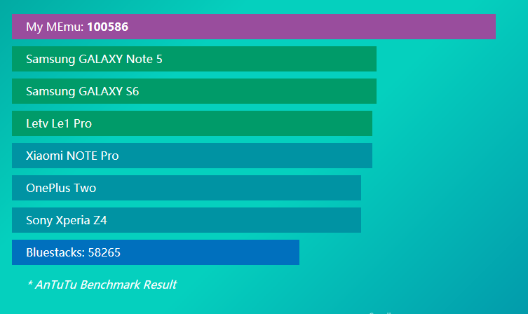 Performance android Antutu Benchmark deMemu