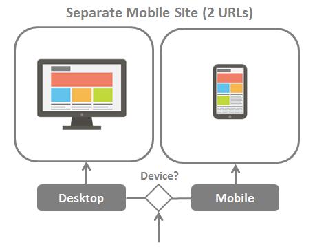Version modile pour un site Comment ouvrir la version mobile d'un site sur PC